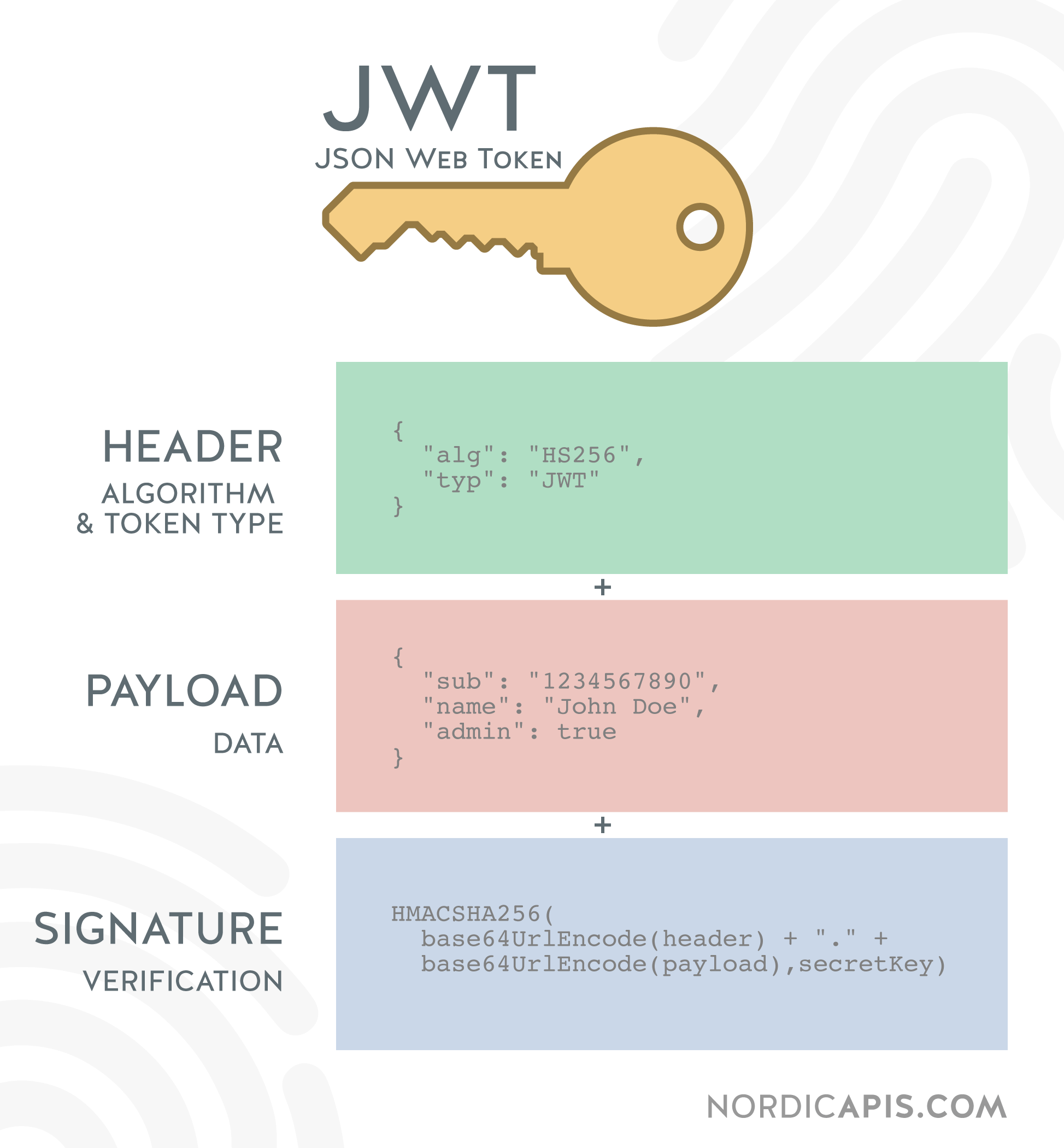 What is a JWT