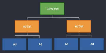 facebook ad api tree diagram