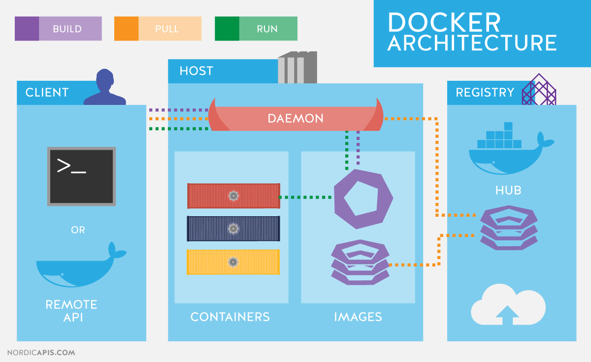 API-Driven DevOps: Spotlight on Docker | Nordic APIs |