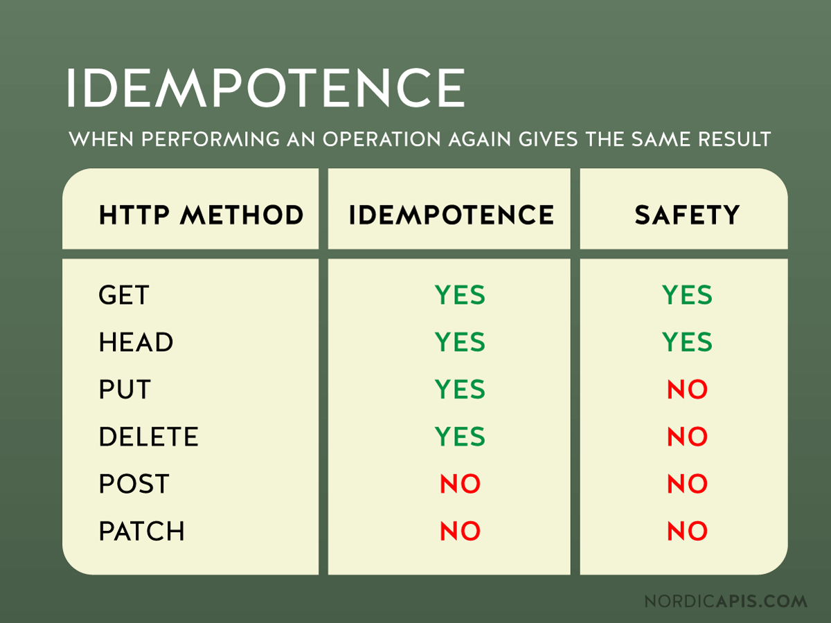 Understanding Idempotency and Safety in API Design | Nordic APIs |